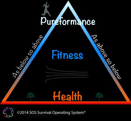 Health-fitness-performance